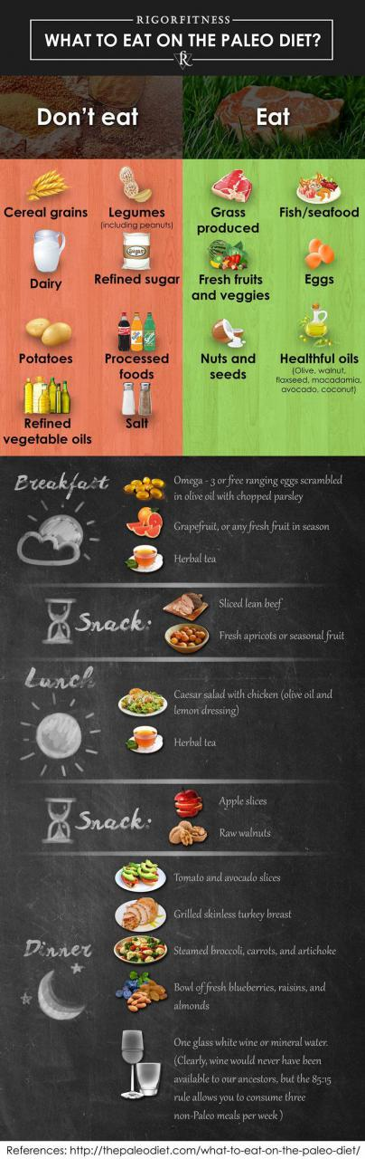 What to Eat on the Paleo Diet Infographic